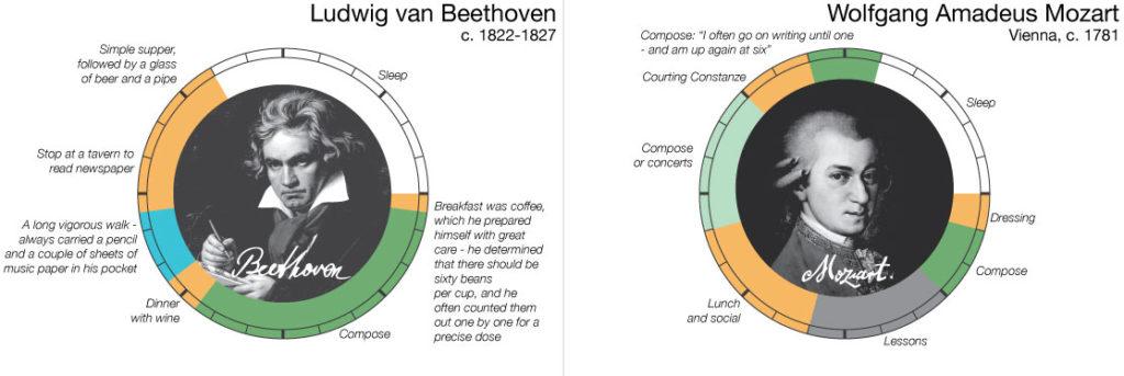 Beethoven vrs Mozart